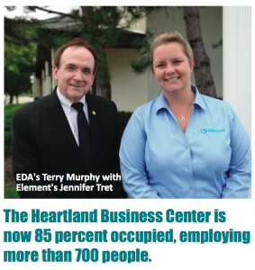 Heartland Business Center is 85 percent occupied, employing over 700 jobs