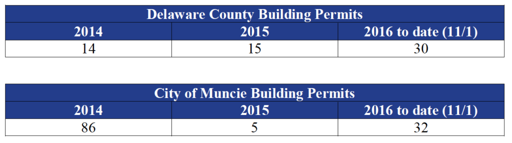 Building Permits for home construction in Muncie and Delaware County.