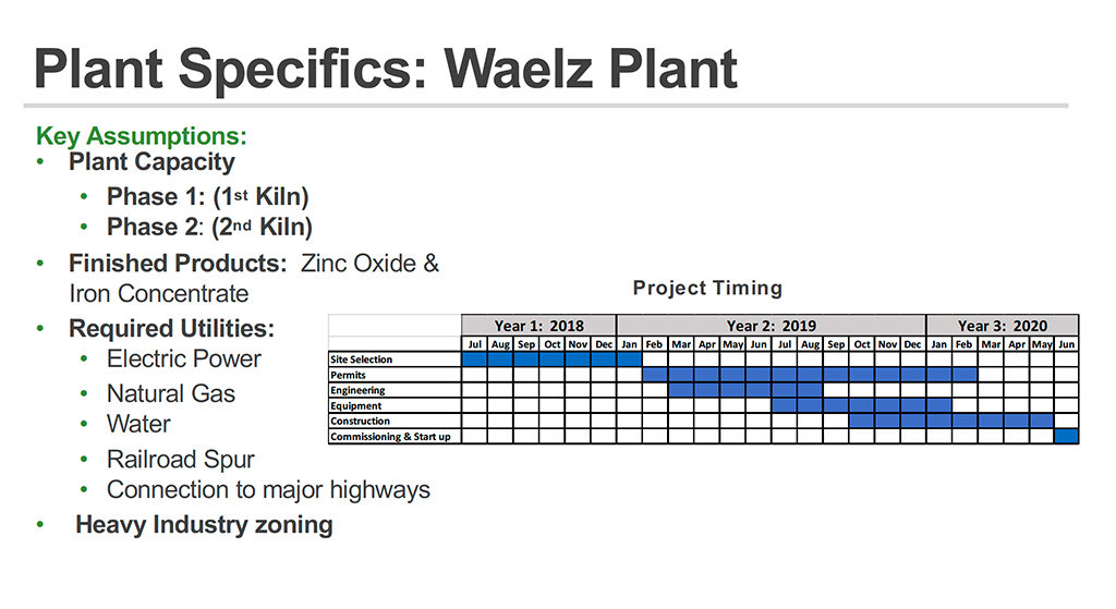 Project timeline for plant in Muncie.